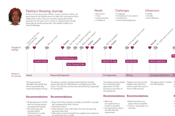 SHA User Journeys