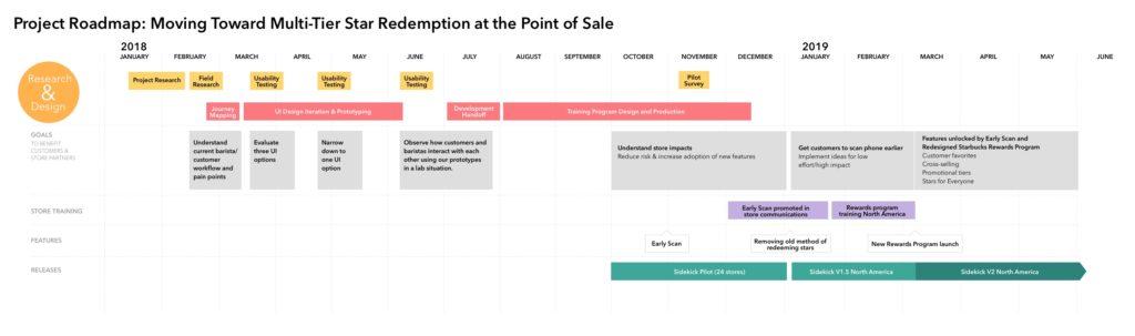 UX Strategy Timeline