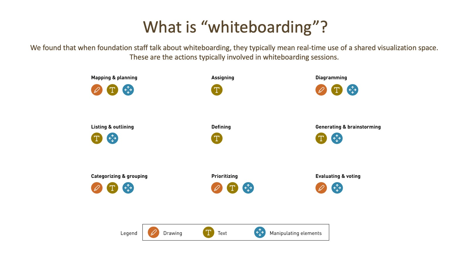 What is whiteboarding?