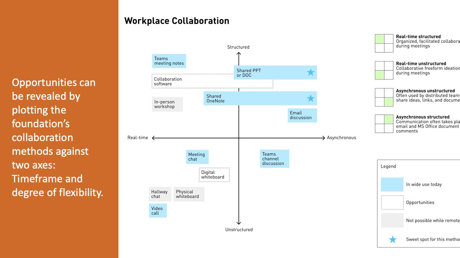 Workplace Collaboration Matrix