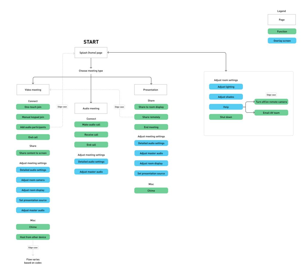 Conference Center User Flow